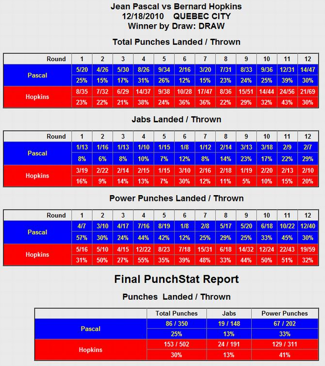 See gallery CompuBox Punch Stats: Jean Pascal vs Bernard Hopkins